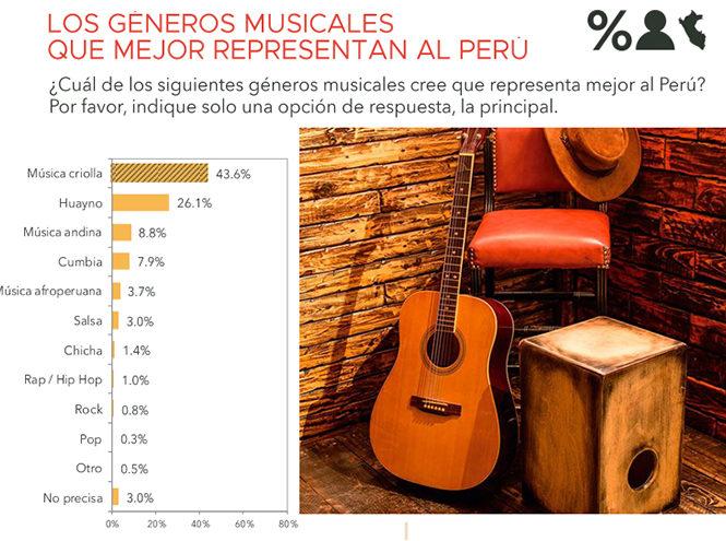 Para 43.6% de peruanos la música criolla es el género musical más representativo del Perú